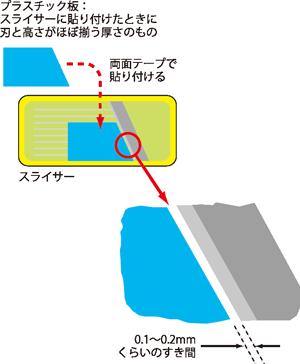 ミクロトーム作成図